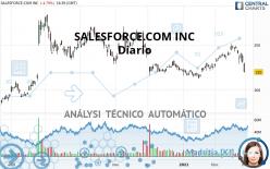 SALESFORCE.COM INC - Diario
