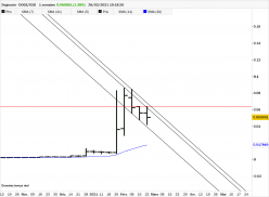 DOGECOIN - DOGE/USD - Settimanale