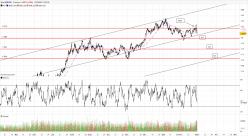 EUR/USD - 4Std.