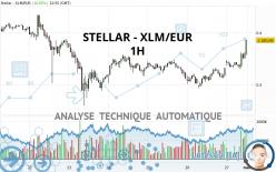 STELLAR - XLM/EUR - 1H