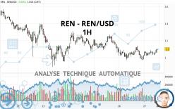 REN - REN/USD - 1H