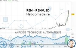 REN - REN/USD - Settimanale