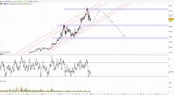 BITCOIN - BTC/USD - 4Std.