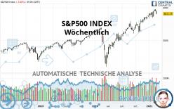 S&P500 INDEX - Settimanale