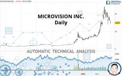 MICROVISION INC. - Diario