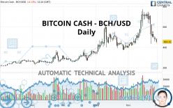 BITCOIN CASH - BCH/USD - Diario