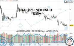 GOLD/SILVER RATIO - Diario