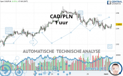 CAD/PLN - 1 uur