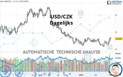 USD/CZK - Dagelijks