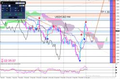 USD/CAD - 4Std.