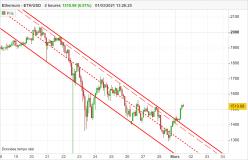 ETHEREUM - ETH/USD - 2Std.