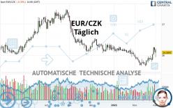 EUR/CZK - Täglich