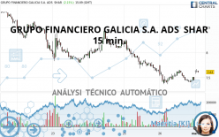 GRUPO FINANCIERO GALICIA S.A. ADS  SHAR - 15 min.