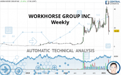 WORKHORSE GROUP INC. - Weekly