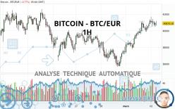 BITCOIN - BTC/EUR - 1H