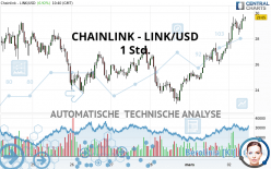 CHAINLINK - LINK/USD - 1 Std.