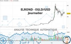 ELROND - EGLD/USD - Journalier