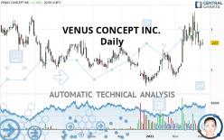 VENUS CONCEPT INC. - Journalier