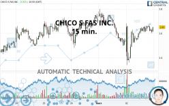 CHICO S FAS INC. - 15 min.