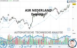 ASR NEDERLAND - Dagelijks