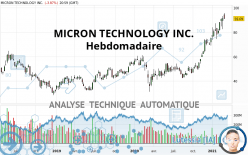 MICRON TECHNOLOGY INC. - Wekelijks