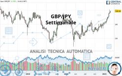 GBP/JPY - Wekelijks