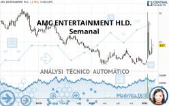 AMC ENTERTAINMENT HLD. - Wekelijks