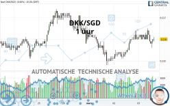 DKK/SGD - 1 uur