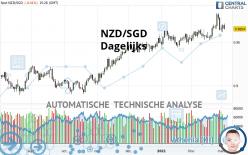 NZD/SGD - Dagelijks