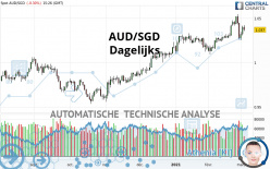 AUD/SGD - Dagelijks