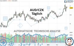 AUD/CZK - Täglich