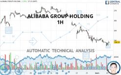 ALIBABA GROUP HOLDING - 1 uur