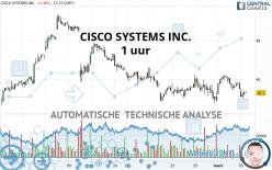 CISCO SYSTEMS INC. - 1 uur