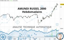 AMUNDI RUSSEL 2000 - Wekelijks
