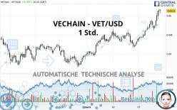 VECHAIN - VET/USD - 1 uur