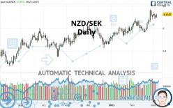 NZD/SEK - Daily