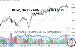 DOW JONES - MINI DJ30 FULL0321 - 15 min.