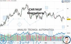 CHF/HUF - Giornaliero