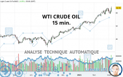 WTI CRUDE OIL - 15 min.