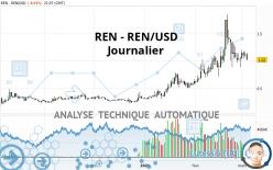 REN - REN/USD - Dagelijks