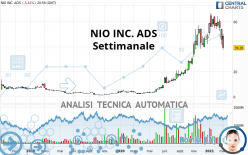 NIO INC. ADS - Semanal