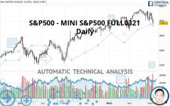 S&P500 - MINI S&P500 FULL0321 - Dagelijks