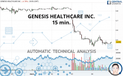 GENESIS HEALTHCARE INC. - 15 min.