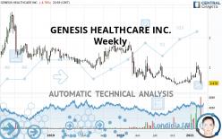 GENESIS HEALTHCARE INC. - Wekelijks