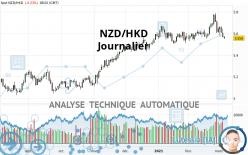 NZD/HKD - Journalier
