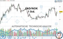 CAD/NOK - 1 Std.