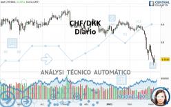 CHF/DKK - Diario