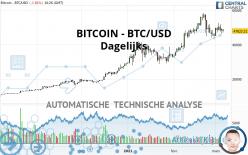 BITCOIN - BTC/USD - Dagelijks