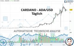 CARDANO - ADA/USD - Täglich