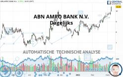ABN AMRO BANK N.V. - Dagelijks